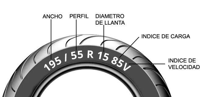 ¿Cómo leer un neumático?